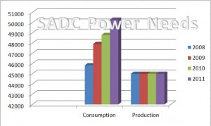 SADC Electricity Power Needs