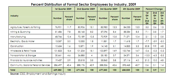 % Distribution of Formal Sector Employees