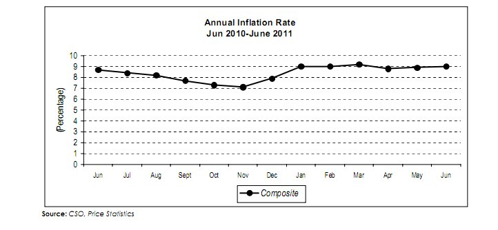 Inflation - Zambia June 2010- June 2011