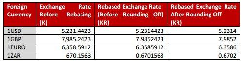 Quotation of exchange rates