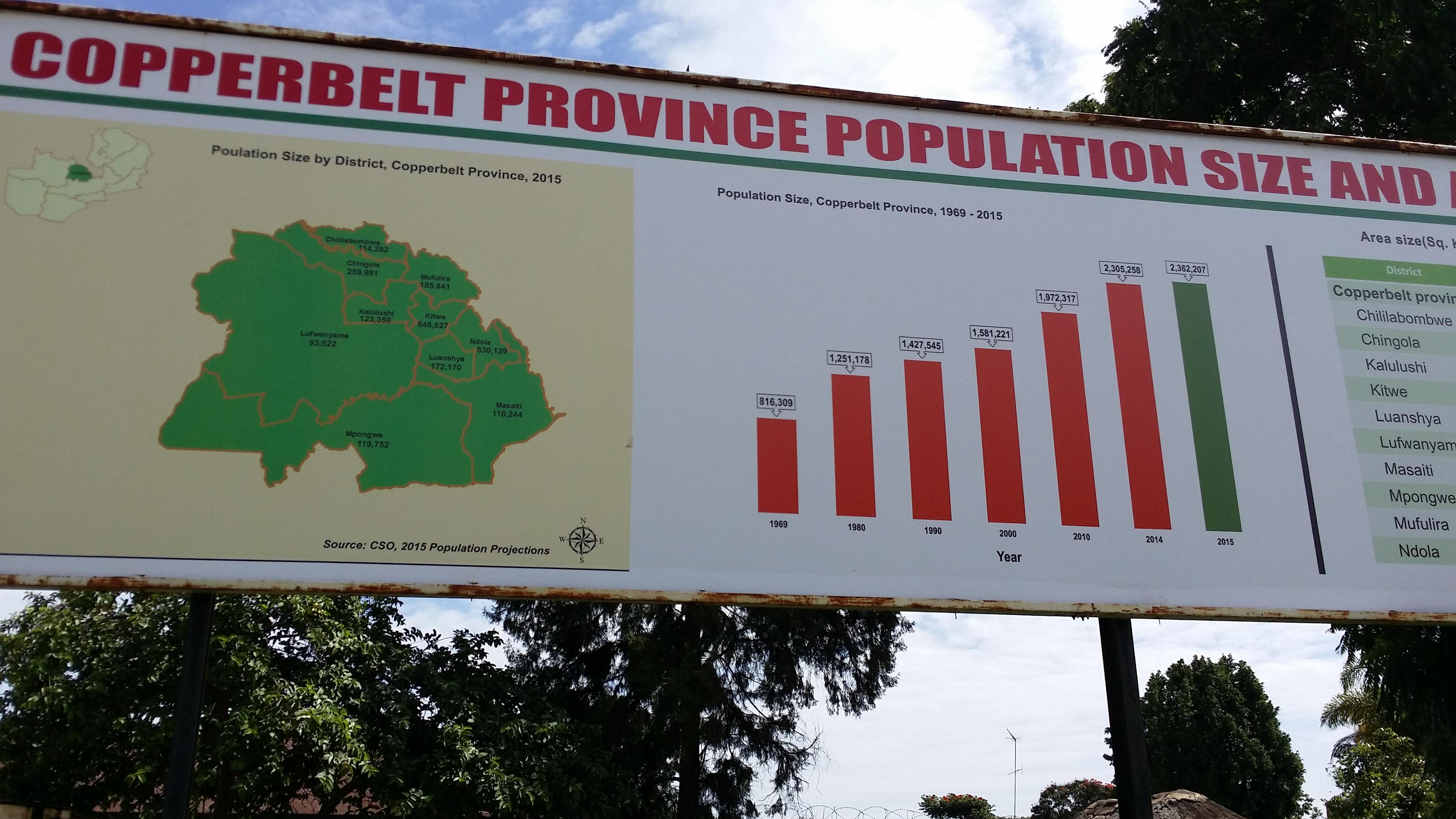 Copperbelt Province Statistics