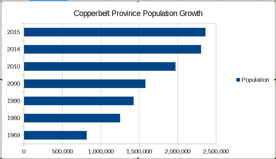 CB Population Growth